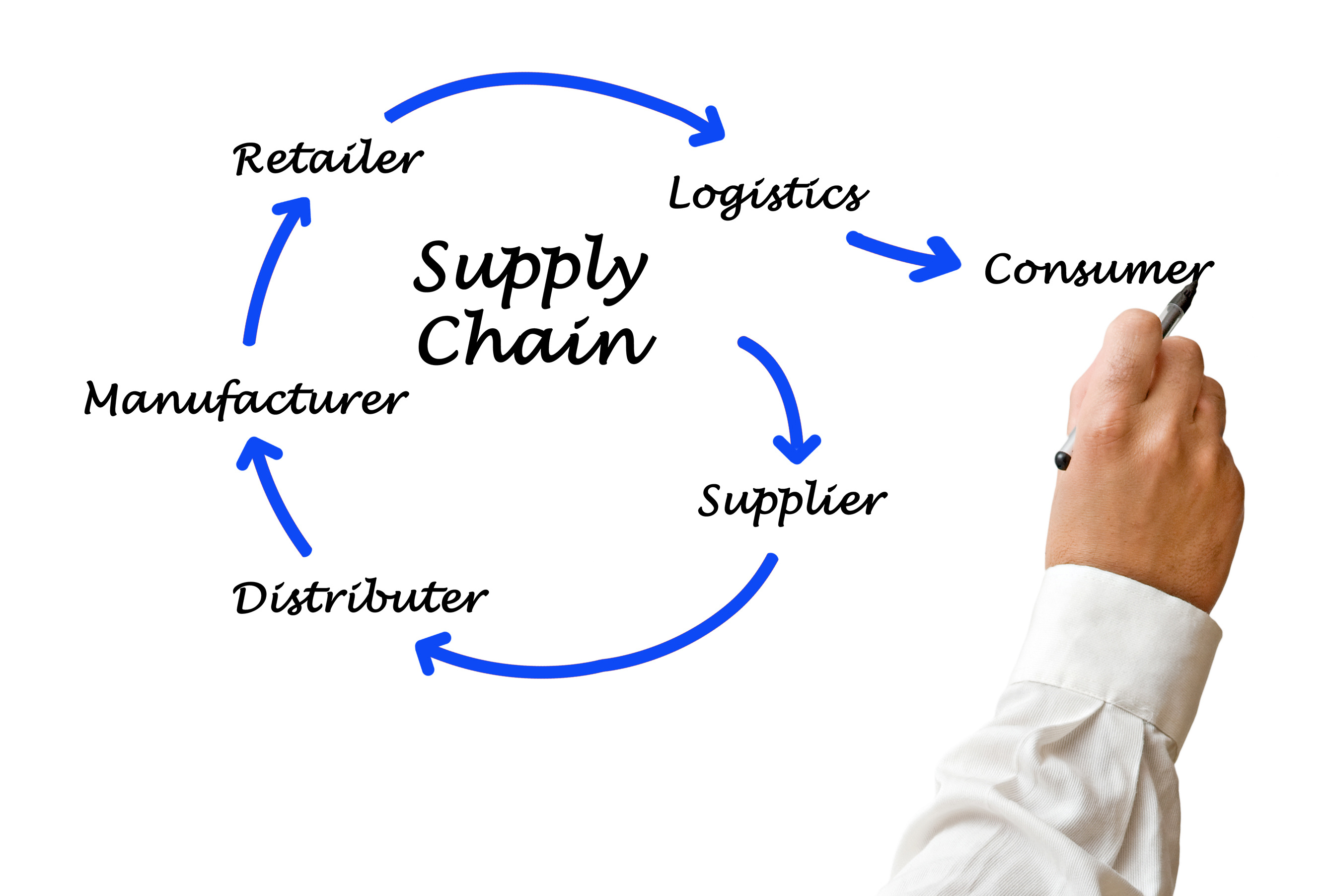 supply chain mgmt Supply chain management (scm) is the active management of supply chain activities to maximize customer value and achieve a sustainable competitive advantage real-time data will impact how quality is managed in supply chains.