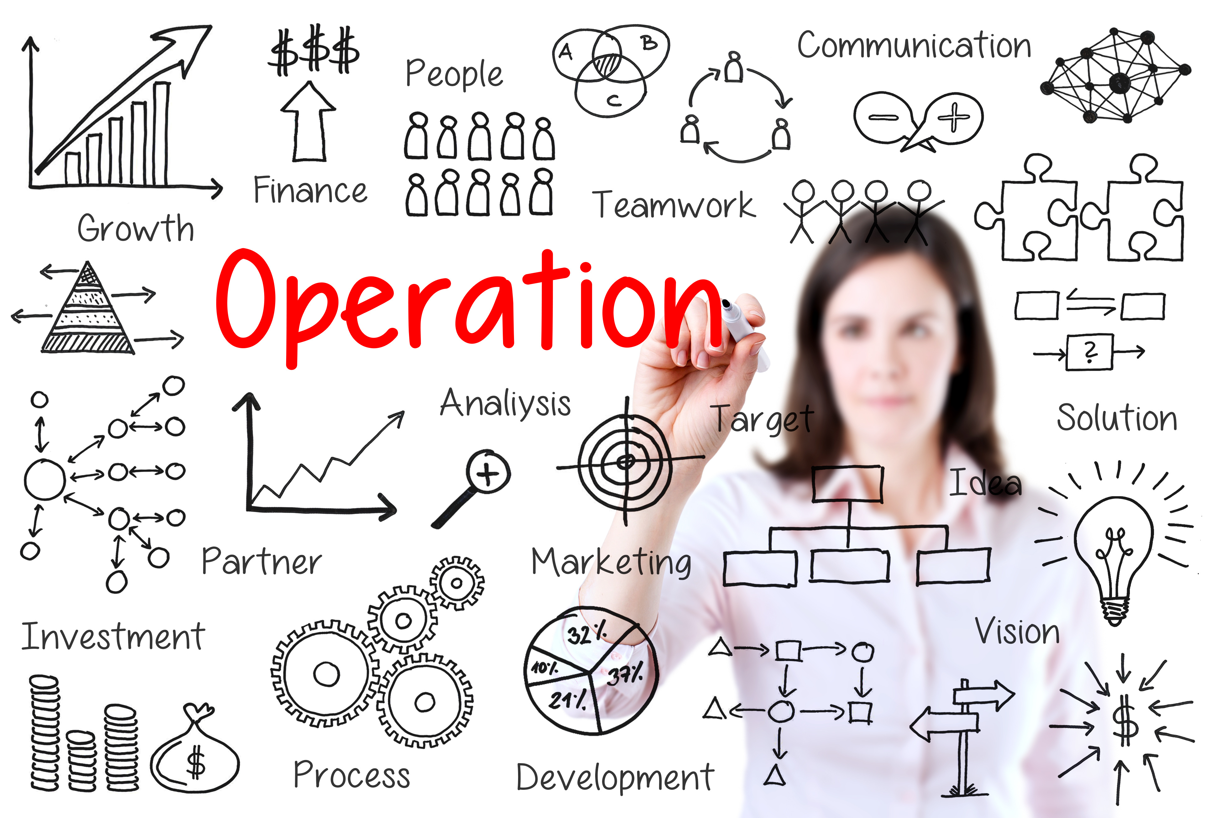 operations management activities of small high What does it operations management do high availability and disaster could you define what differentiates it sustain activities from it operations.