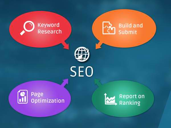 SEO for Travel Businesses and Why Hiring an Expert Is Important