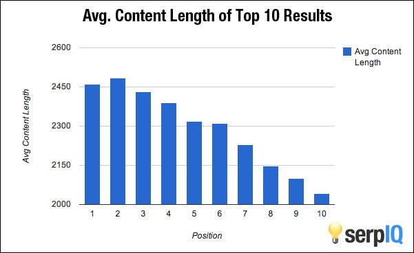 average-content-length-of-top-10-results