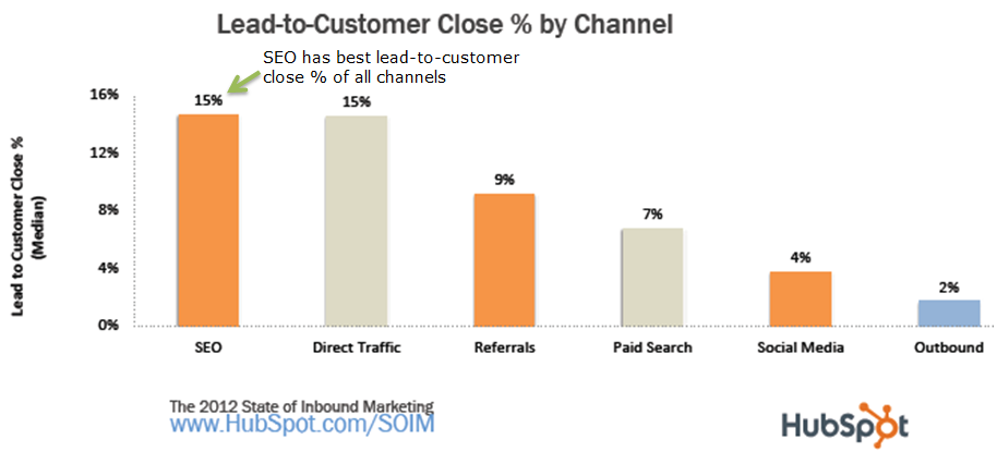 graph seo has best lead to consumer close percentage of all marketing channels
