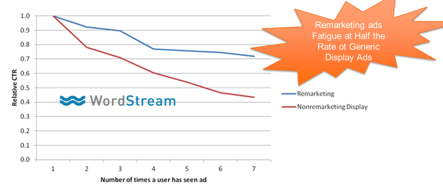 graph showing less ad fatigue with remarketing