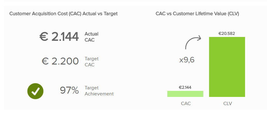 overview of customer aquistitions costs and customer lifetime value